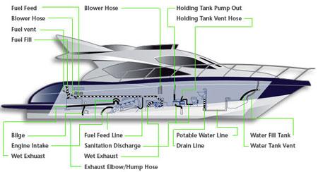Diagram Of Boat Parts | Wiring Diagram